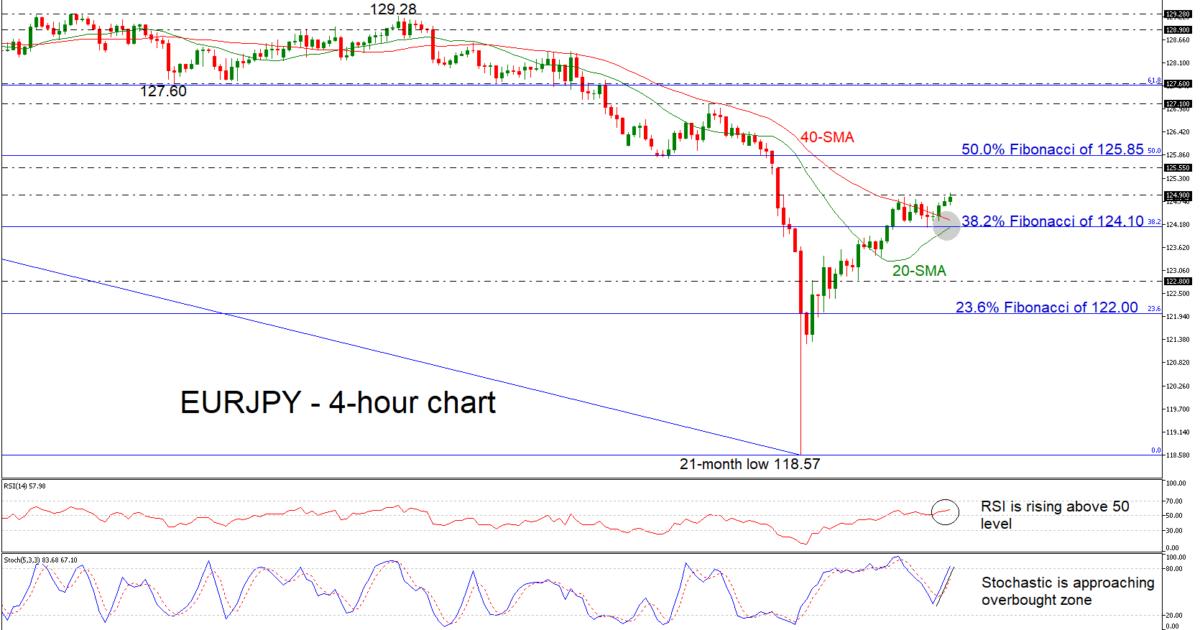 EUR/JPY 09/01/19 | EconAlerts
