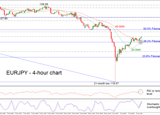 EUR/JPY 09/01/19   EconAlerts