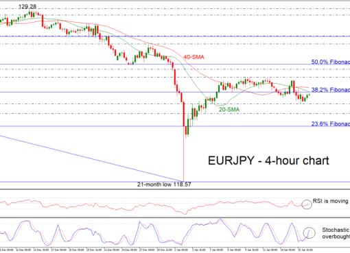EUR/JPY 16/01/19 | EconAlerts