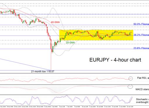 EUR/JPY 23/01/19 | EconAlerts