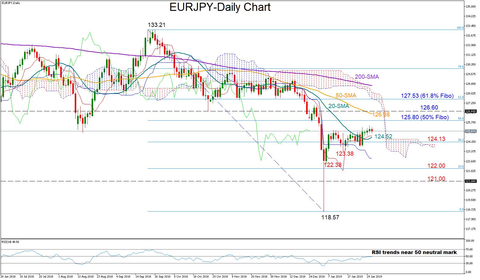 EUR/JPY 31/01/19 | EconAlerts