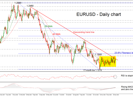 EUR/USD 07Jan19 | EconAlerts