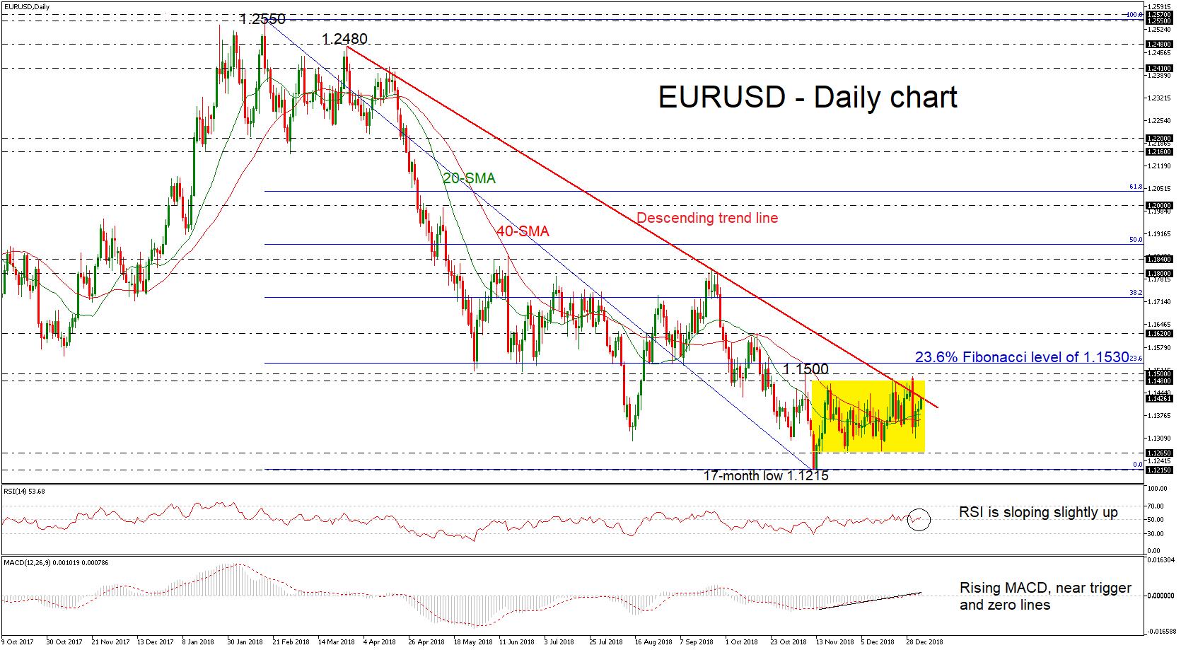 EUR/USD 07Jan19   EconAlerts