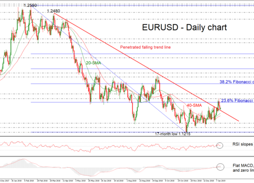 EUR/USD 14Jan19 | EconAlerts
