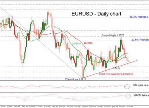 EUR/USD 22Jan19 | EconAlerts