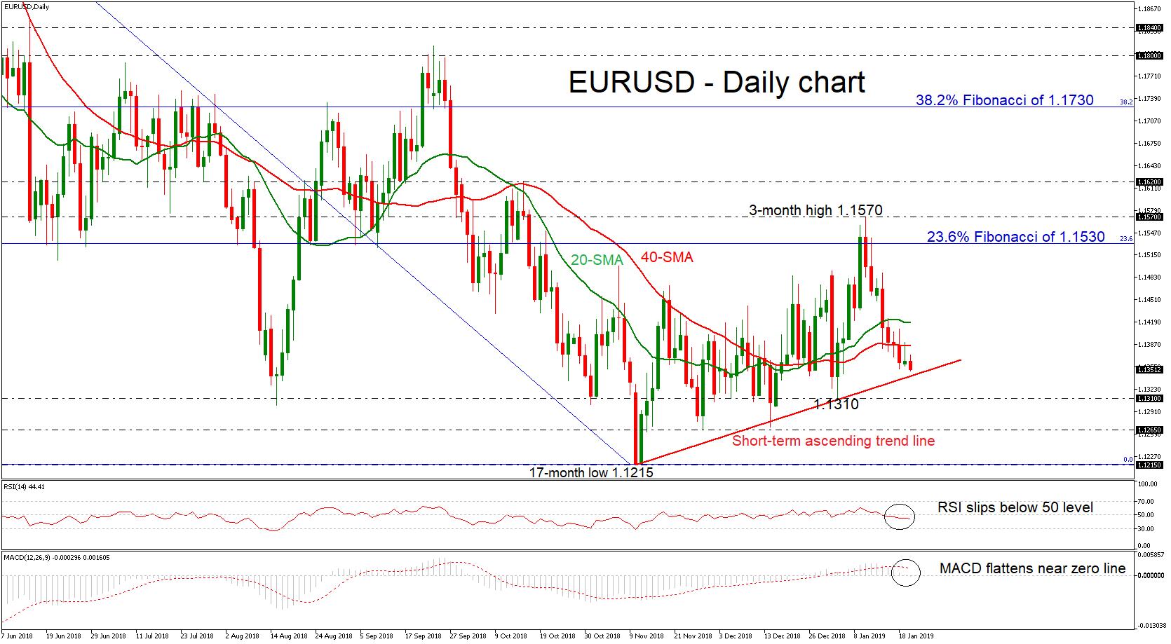 EUR/USD 22Jan19   EconAlerts