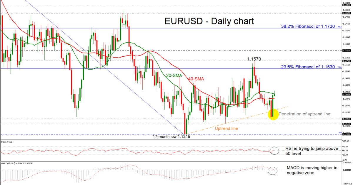 EUR/USD 28Jan19 | EconAlerts