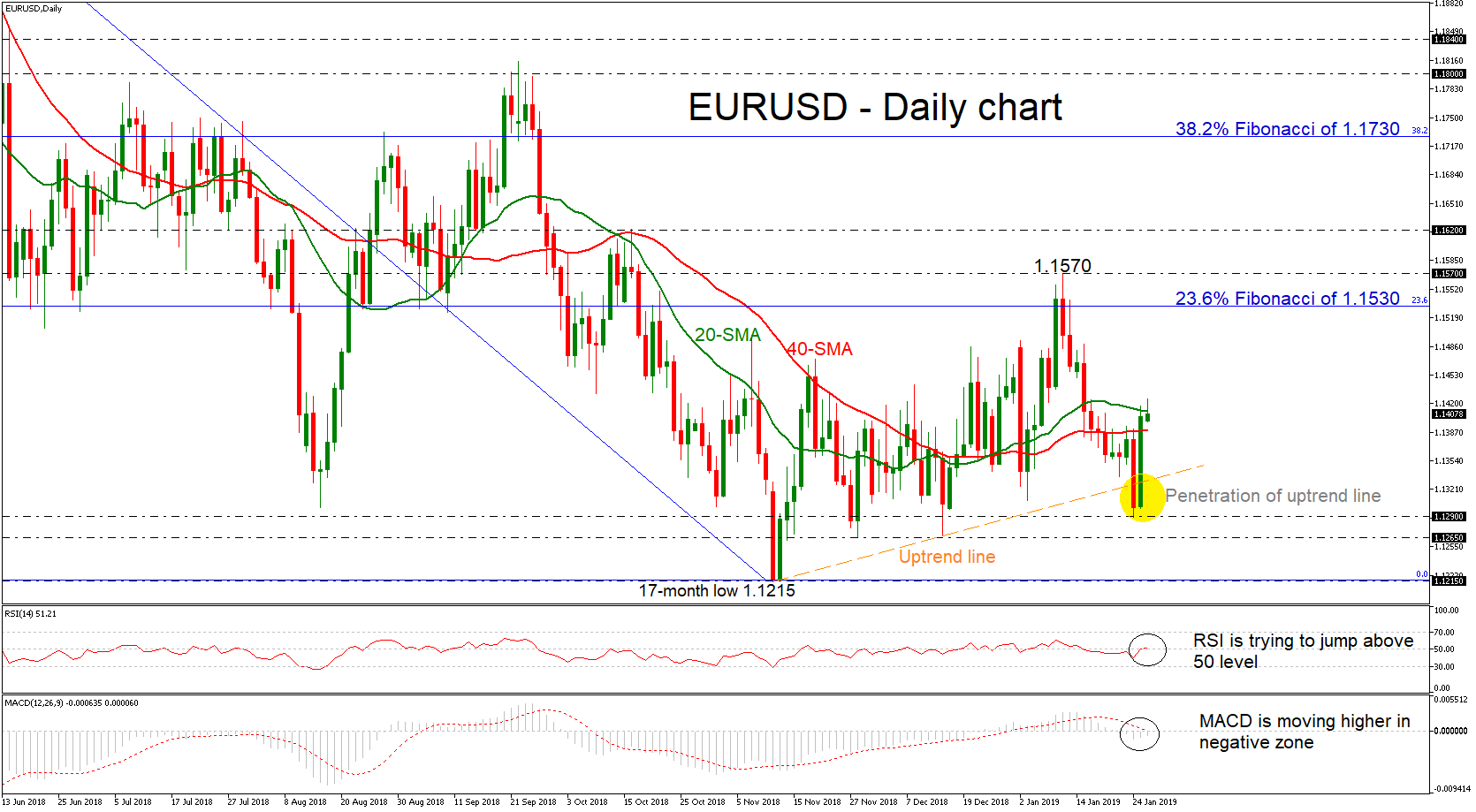 EUR/USD 28Jan19   EconAlerts