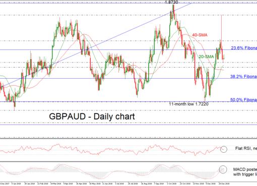 GBP/AUD 08/01/19 | EconAlerts