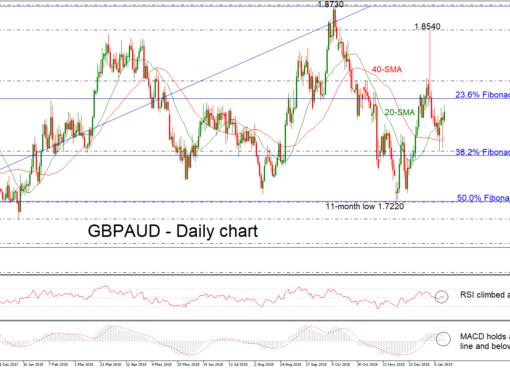 GBP/AUD 16/01/19 | EconAlerts