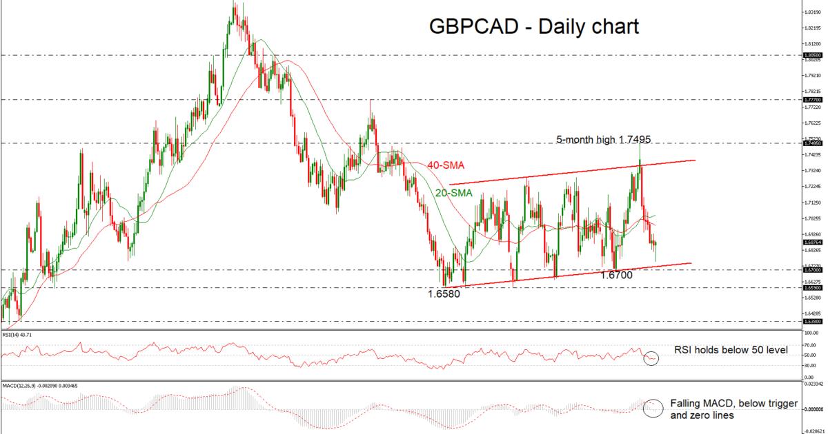 GBP/CAD 11/01/19 | EconAlerts