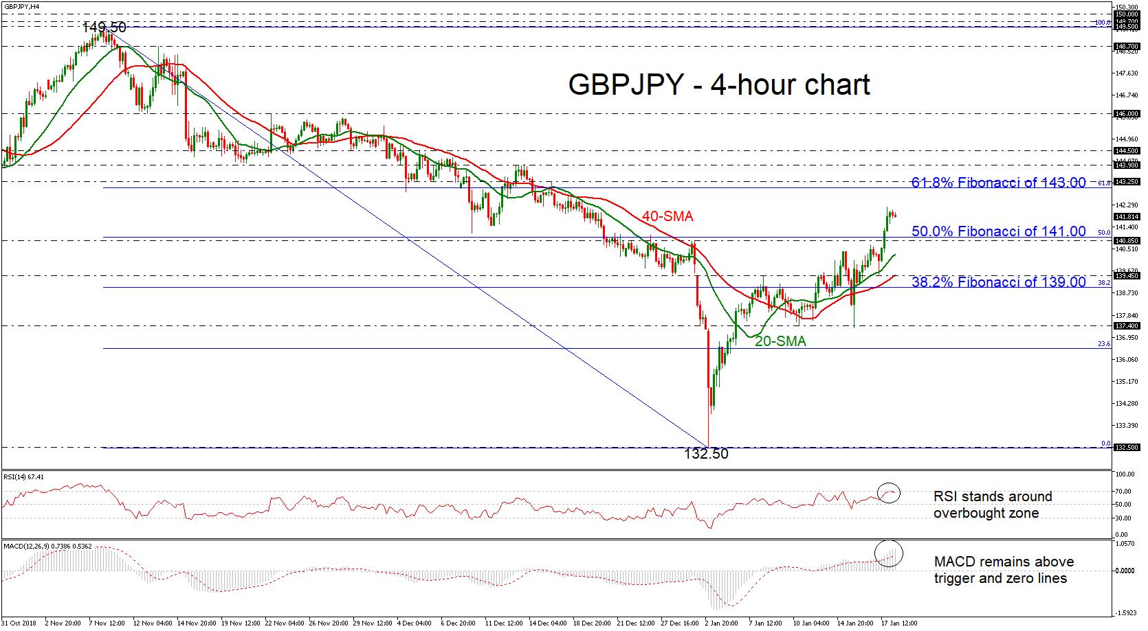 GBP/JPY 18/01/19 | EconAlerts