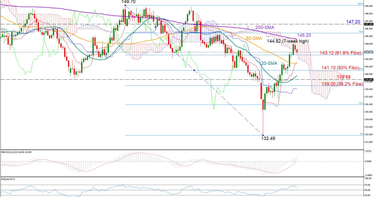 GBP/JPY 29/01/19 | EconAlerts
