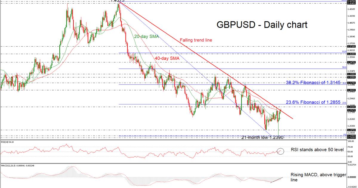 GBP/USD 08Jan19 | EconAlerts