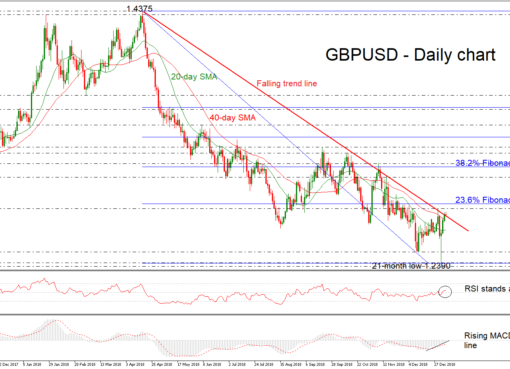 GBP/USD 08Jan19 | EconAlerts