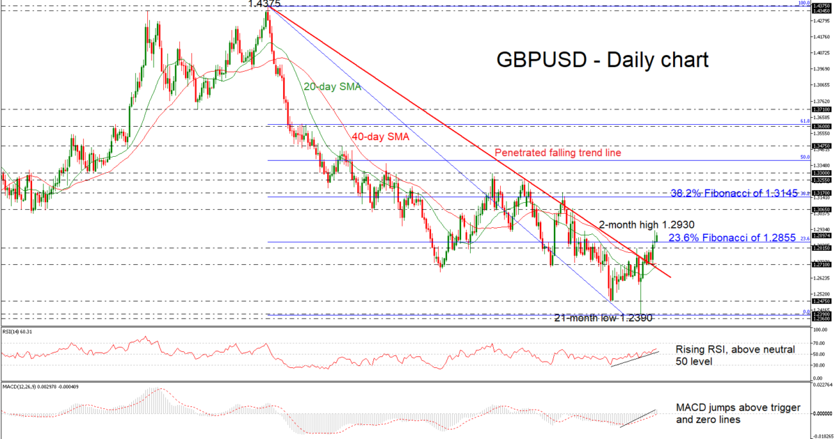 GBP/USD 15Jan19   EconAlerts