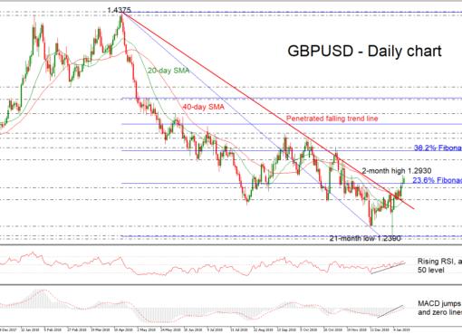 GBP/USD 15Jan19 | EconAlerts
