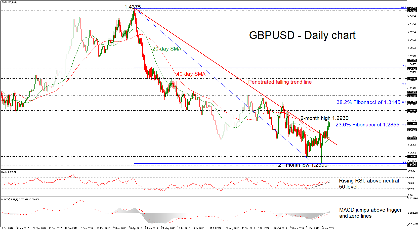 GBP/USD 15Jan19 | EconAlerts