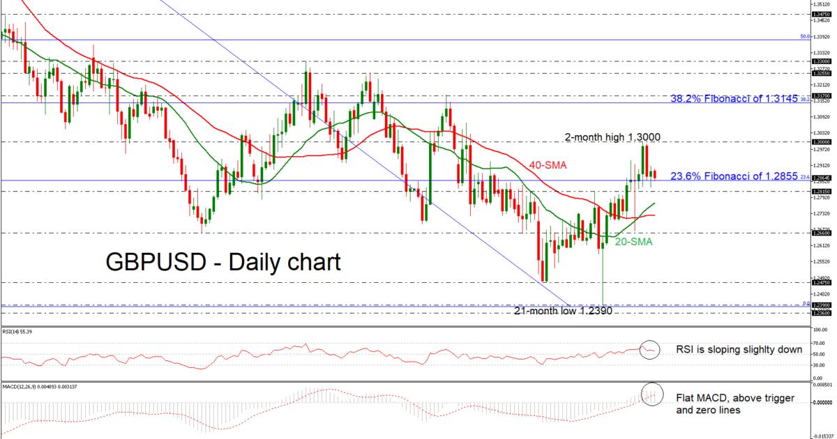 GBP/USD 22/01/19 | EconAlerts