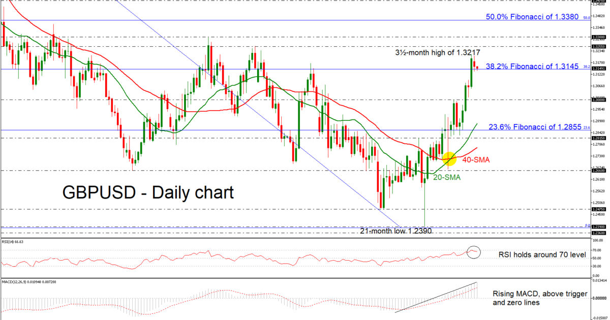 GBP/USD 29Jan19 | EconAlerts
