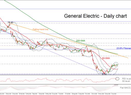 GeneralElec 31/01/19 | EconAlerts