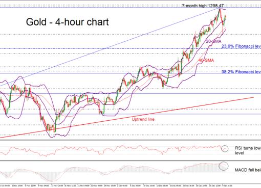 Gold 07/01/19 | EconAlerts