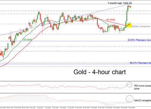 Gold 28/01/19 | EconAlerts