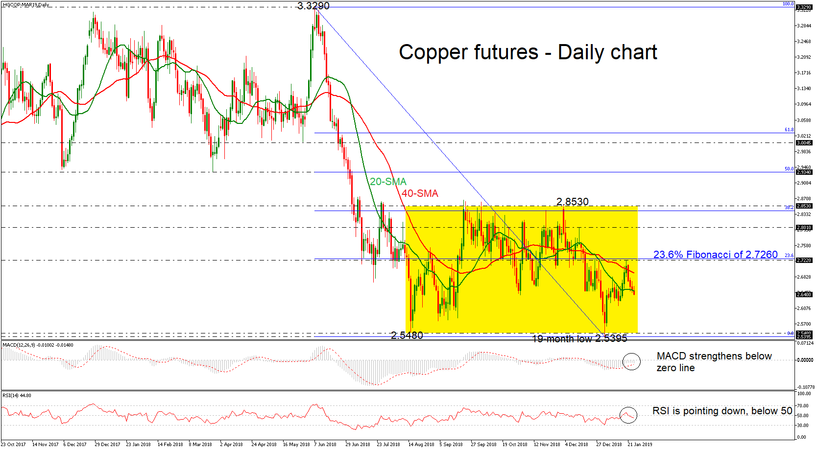 Copper-MAR19Daily240119 | EconAlerts