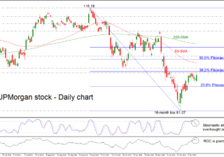 JPMorgan 15/01/19 | EconAlerts
