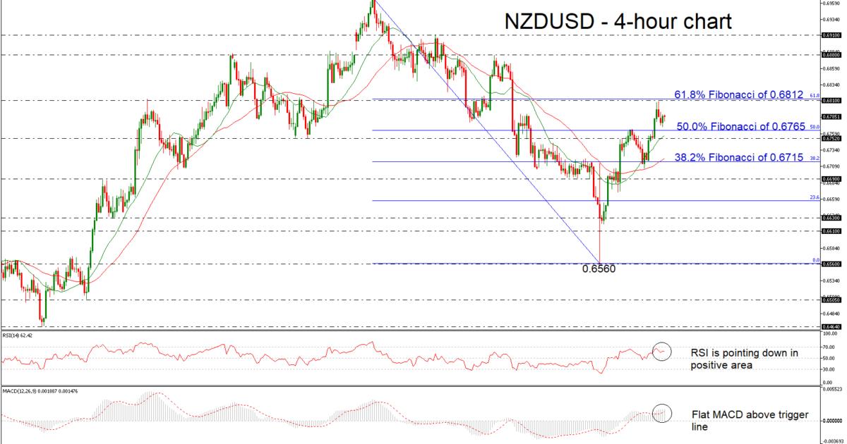 NZD/USD 10/01/19 | EconAlerts