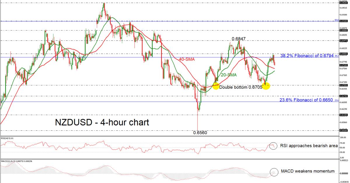 NZD/USD 24/01/19 | EconAlerts