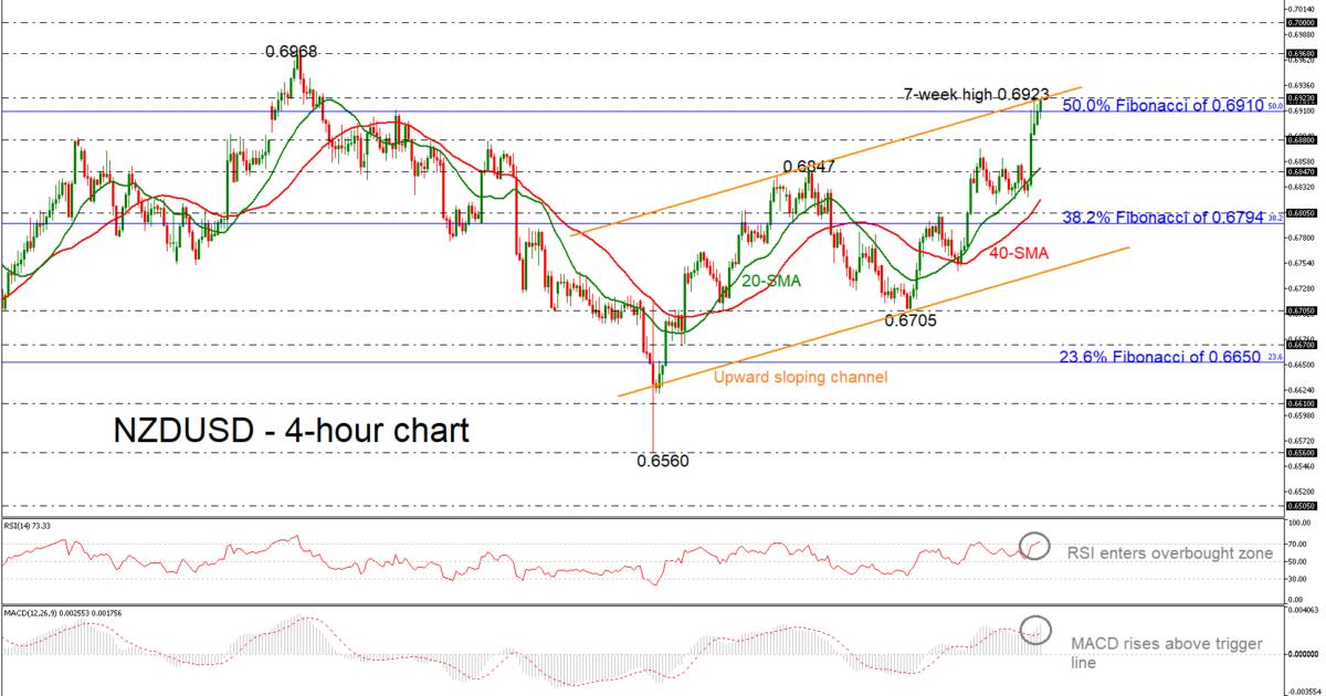 NZD/USD 31/01/19 | EconAlerts