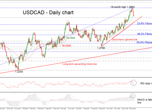USD/CAD 04Jan19 | EconAlerts