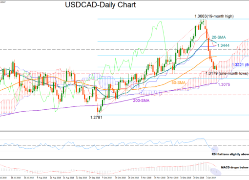 USD/CAD 11Jan19 | EconAlerts