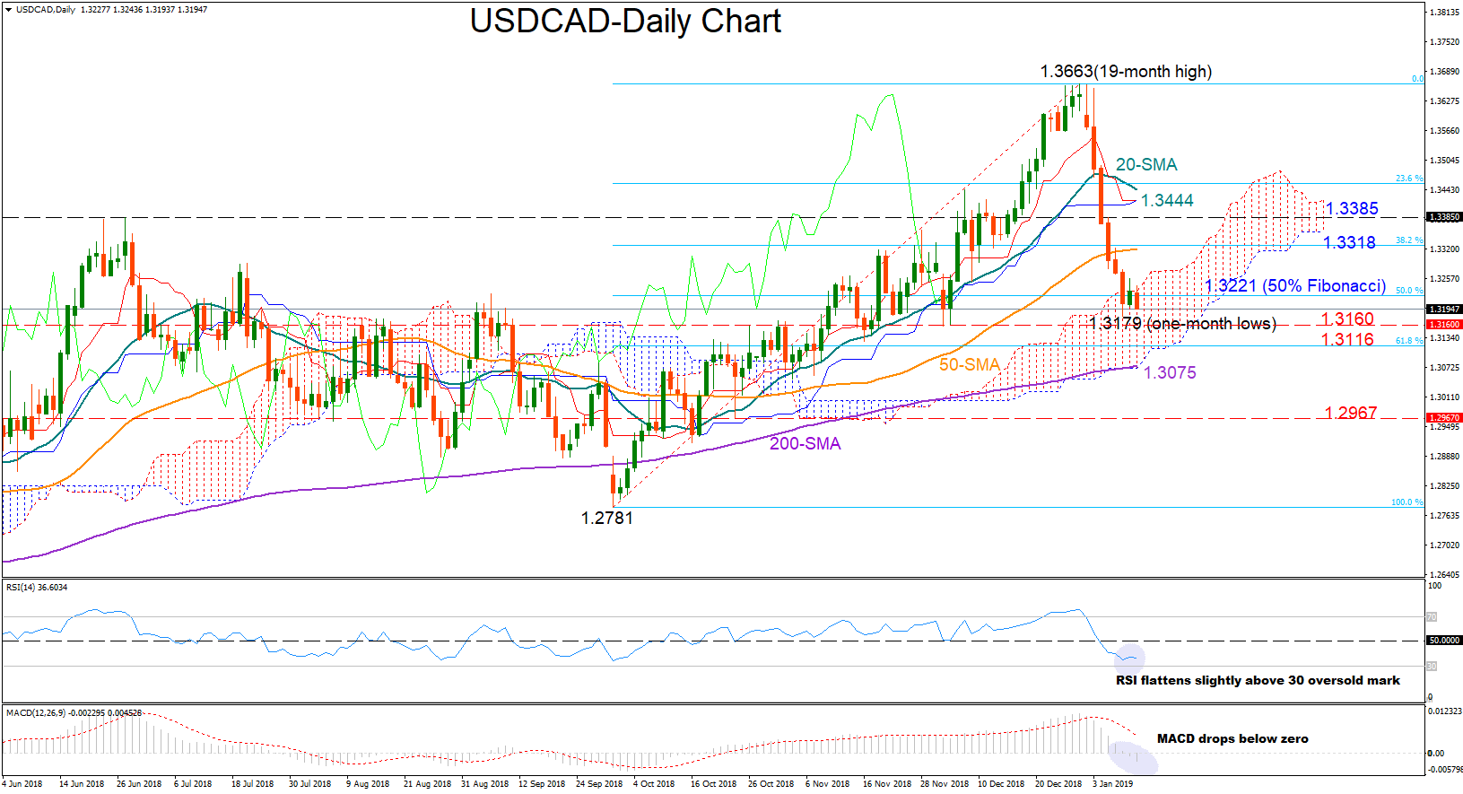 USD/CAD 11Jan19 | EconAlerts