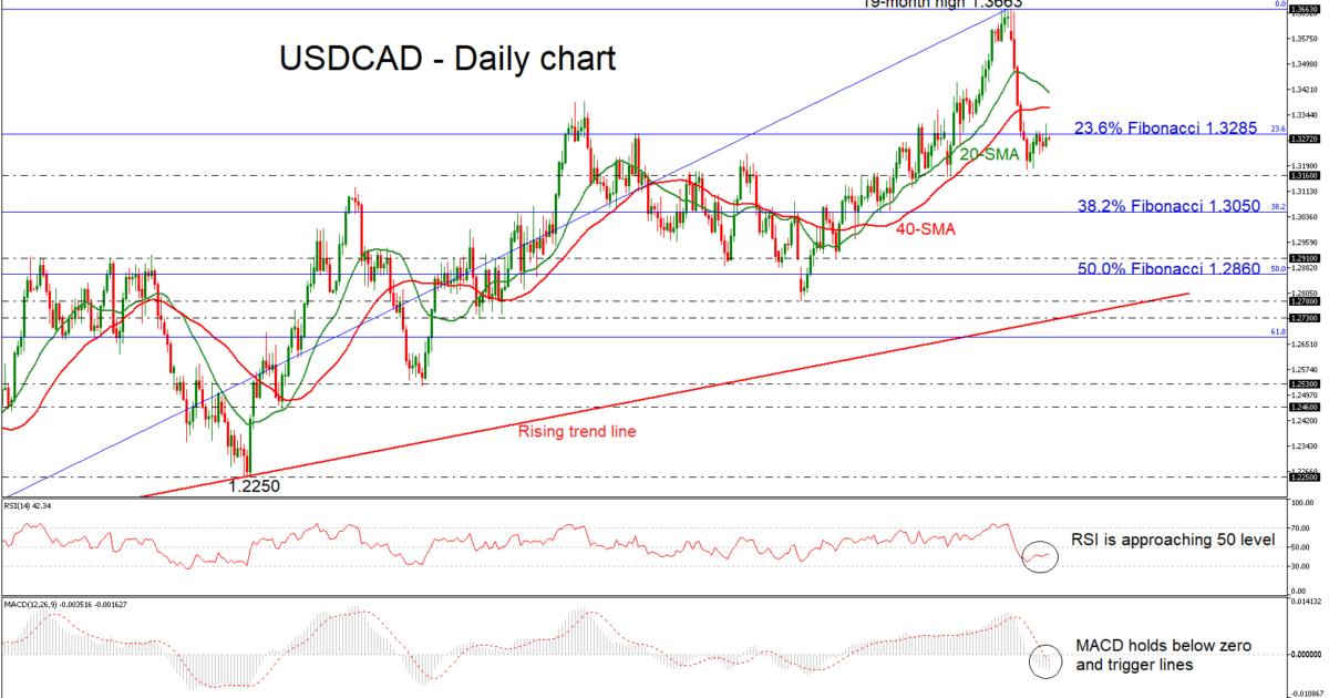 USD/CAD 18Jan19 | EconAlerts