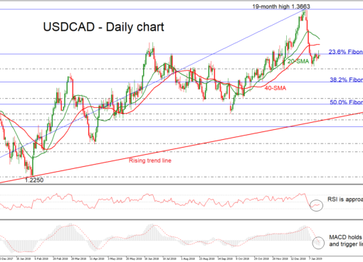 USD/CAD 18Jan19 | EconAlerts