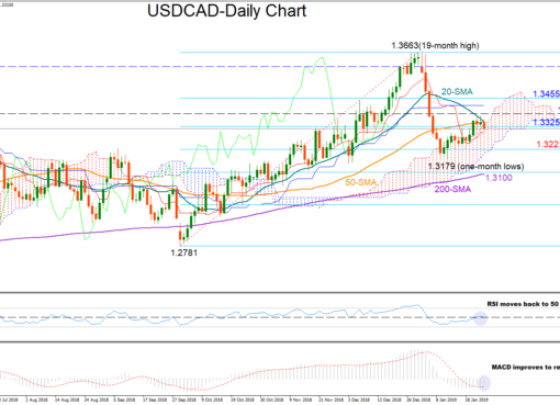 USD/CAD 25jan19 | EconAlerts