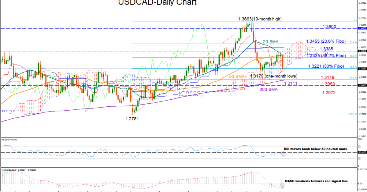 USD/CAD 28Jan19 | EconAlerts