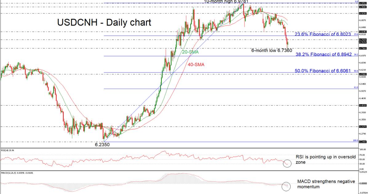 USD/CNH 14/01/19 | EconAlerts