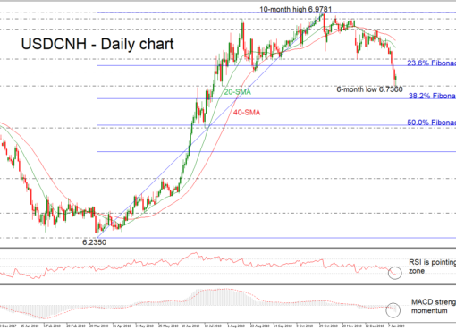 USD/CNH 14/01/19 | EconAlerts
