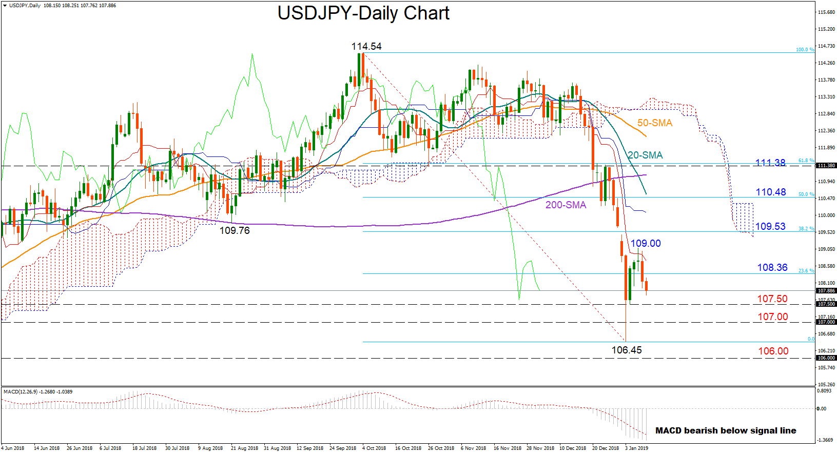 USD/JPY 10jan19 | EconAlerts
