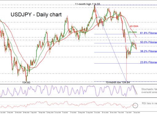 USD/JPY 31Jan19 | EconAlerts