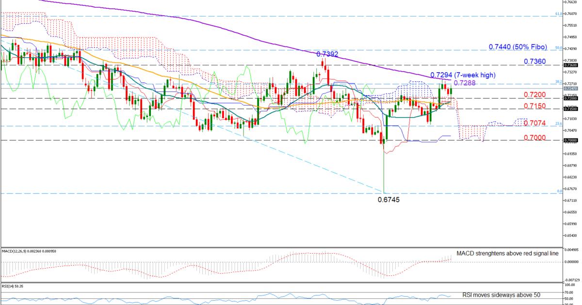 AUD/USD 05/02/19   EconAlerts