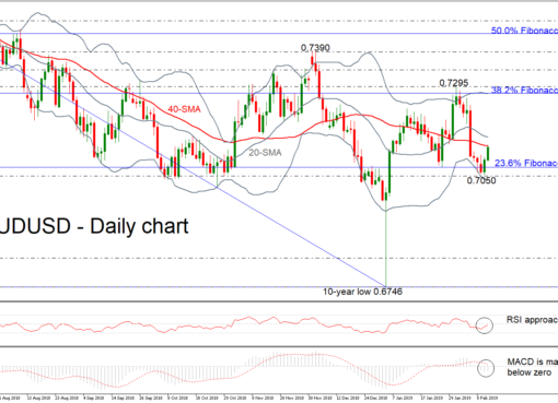 AUD/USD 13Feb19 | EconAlerts