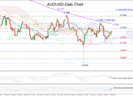 AUD/USD 20Feb19 | EconAlerts