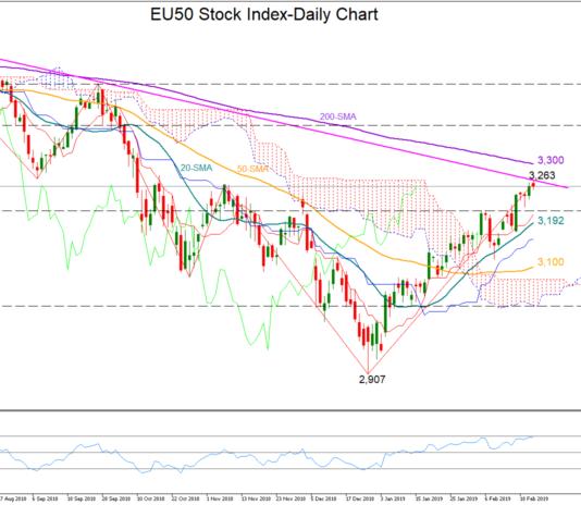 EU50 21/02/19 | EconAlerts