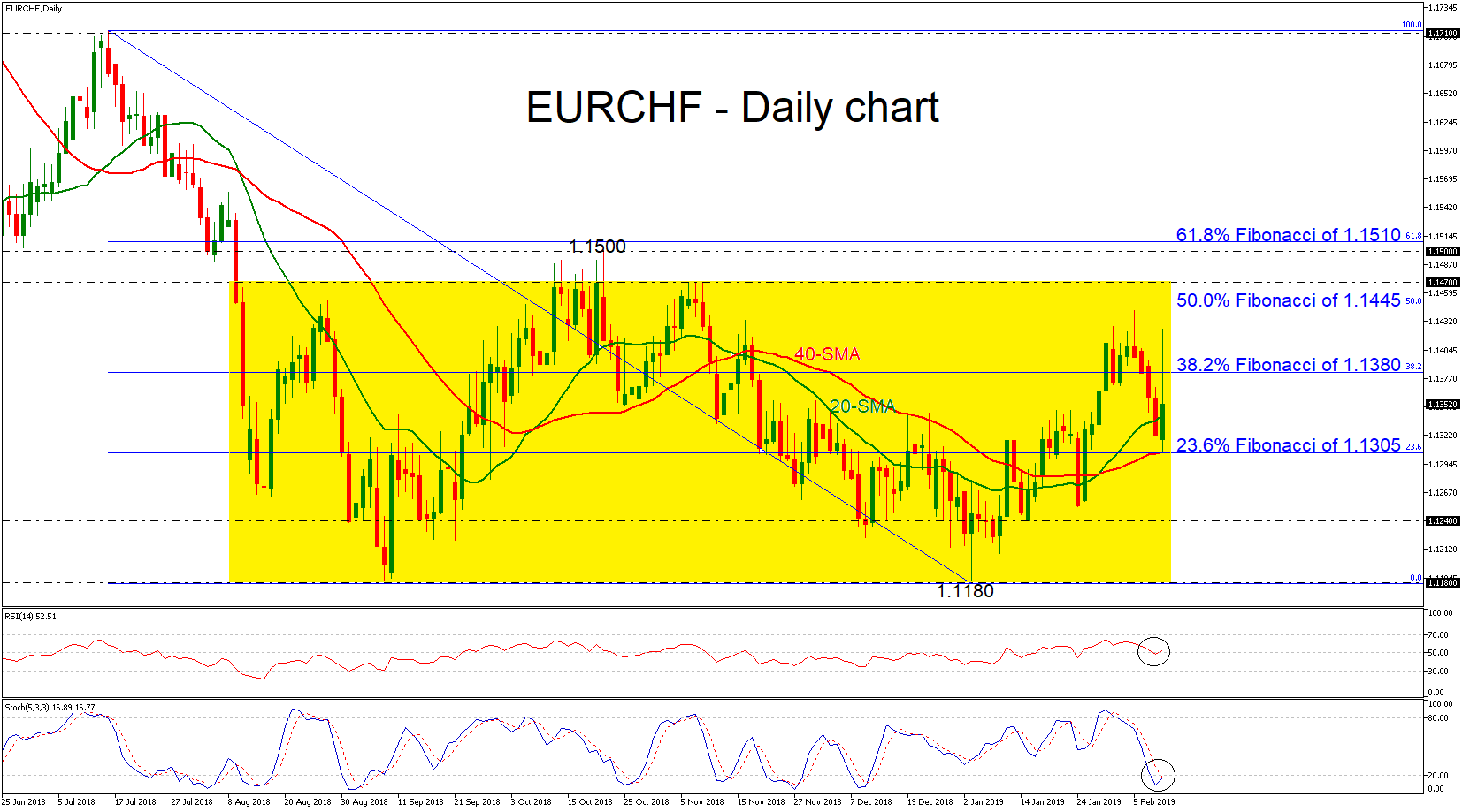 EUR/CHF 11/02/19 | EconAlerts