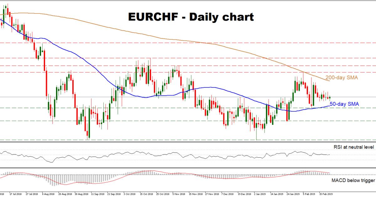 EUR/CHF 22Feb19 | EconAlerts