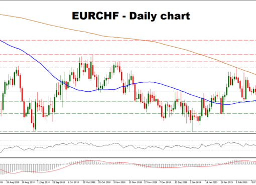EUR/CHF 22Feb19   EconAlerts